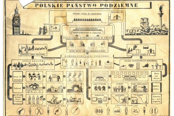 schemat Polskiego Państwa Podziemnego